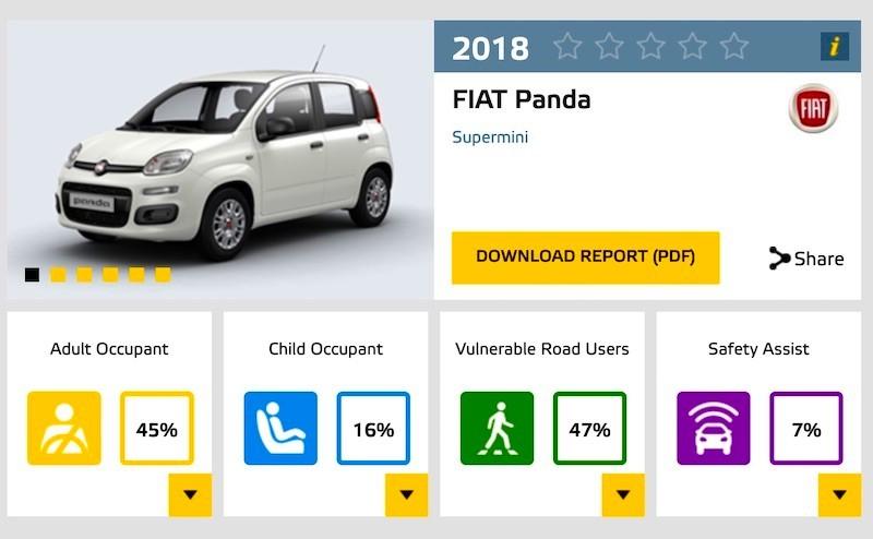 Ποιο είναι το λιγότερο ασφαλές αυτοκίνητο που πωλείται σήμερα;